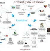 Twitter : petit guide visuel