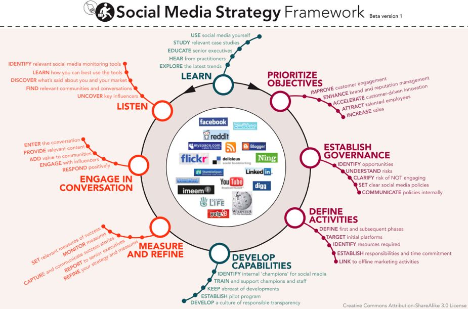 Médias sociaux : utilisation stratégique