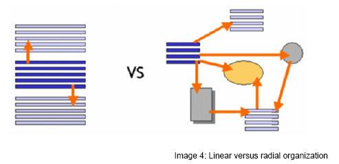MindManager : Visualiser la complexité, penser autrement – Transnets – Blog LeMonde.fr