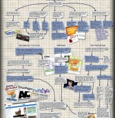 Mind Mapping sur « Google Collateral Damage »