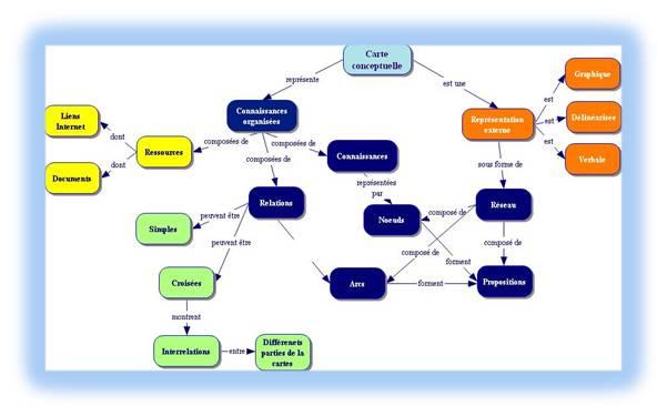 Carte Conceptuelle: stimuler sa pensée en réseau