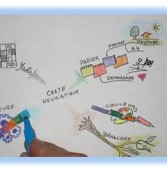 Carte Heuristique : outil visuel par excellence