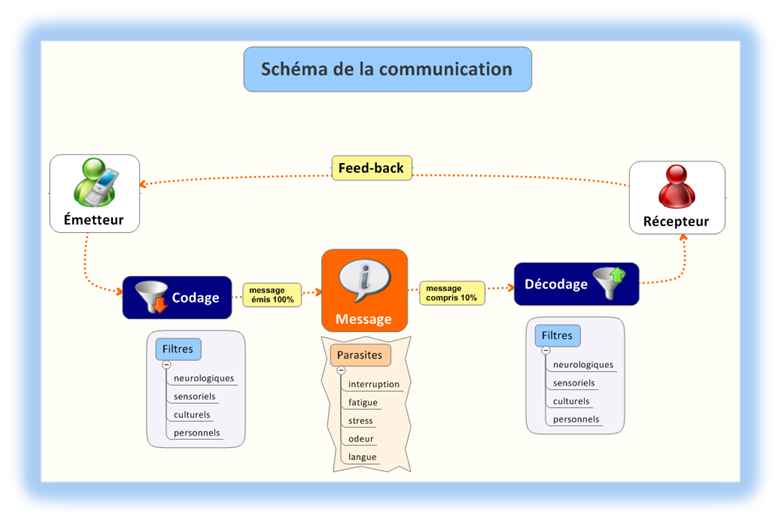 communication, methodologie, mindmapping, mind mapping, mind, mapping, mindmap, map, carte heuristique, carte, heuristique, signos, management, visualisation, visuel, communication, xmind