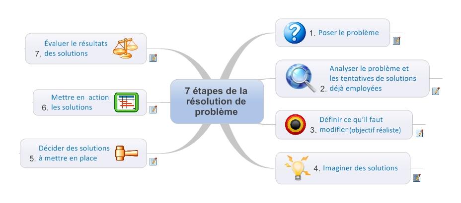 Les 7 étapes de la résolution de problème en Mind Mapping