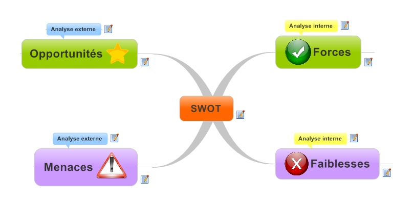 Mind Mapping Analyse SWOT