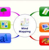 Mind Map du Mind Mapping