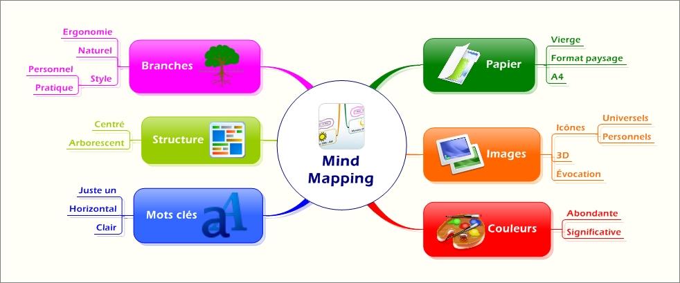 Mind Map du Mind Mapping