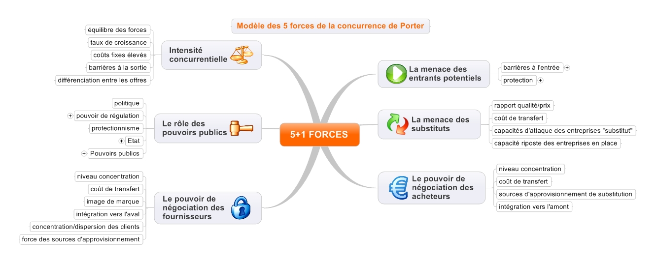 Les 5+1 forces de Porter en Mind Mapping