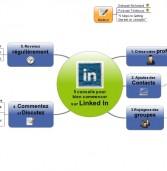 5 conseils pour bien commencer sur Linked In