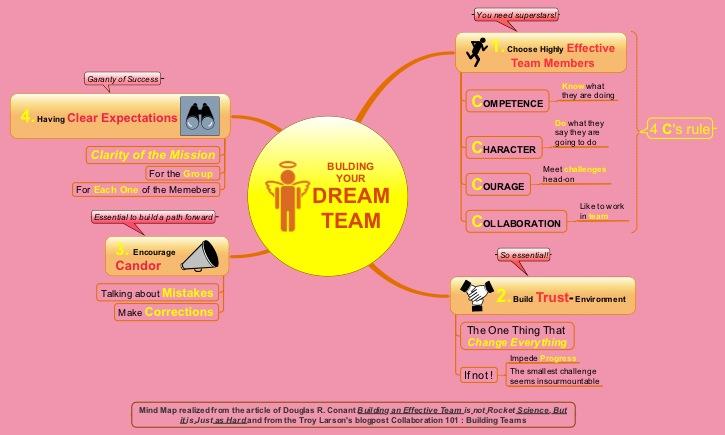 Mind Map pour construire votre Dream Team!