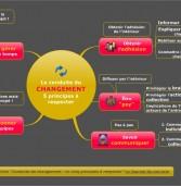 La conduite du changement : 5 principes à respecter