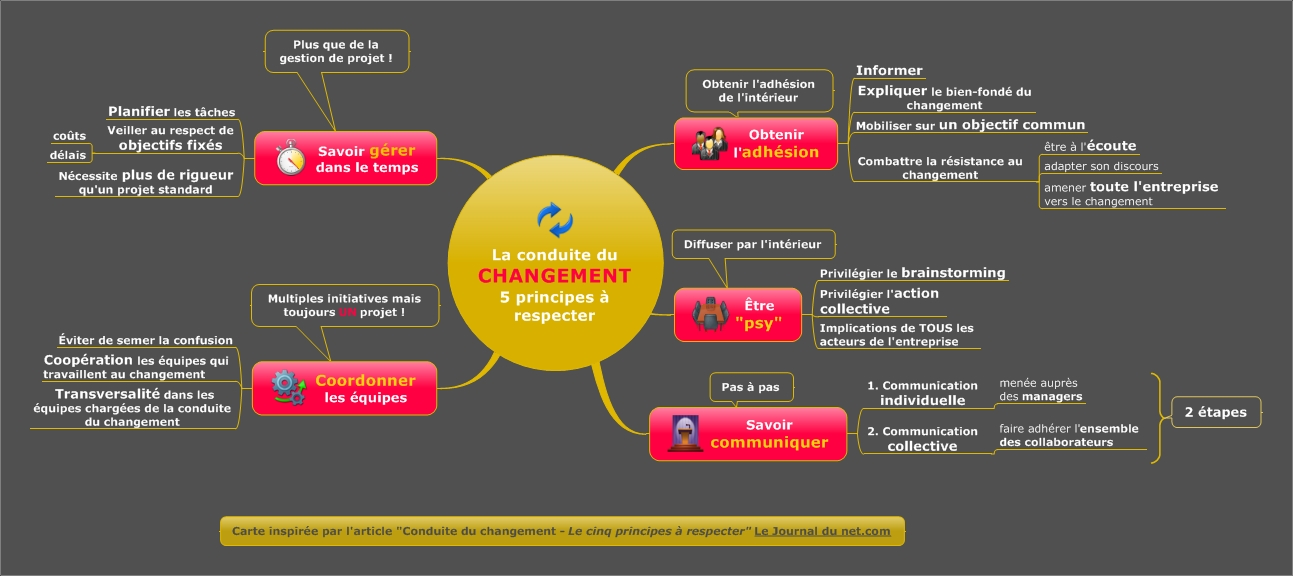 carte heuristique, carte, heuristique, mindmapping, mind mapping, mind, mapping, mindmap, map, signos, mindjet, mindmanager, mindmanager2012