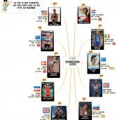 JO 2012 : Top 10 des athlètes féminines !