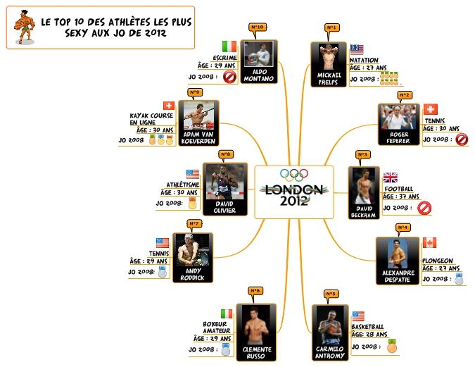 JO 2012 : Top 10 des athlètes masculins !