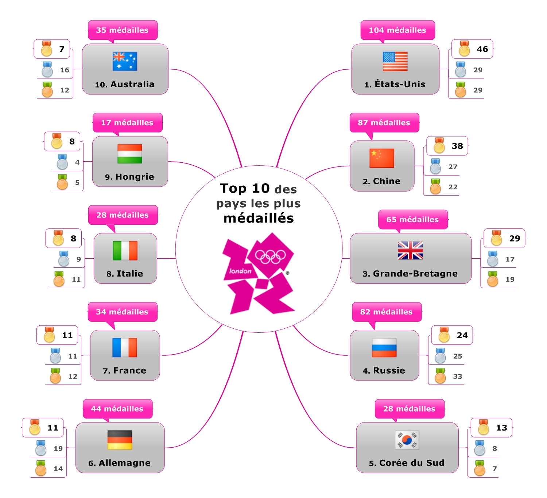 JO 2012 : Top 10 des pays les plus médaillés