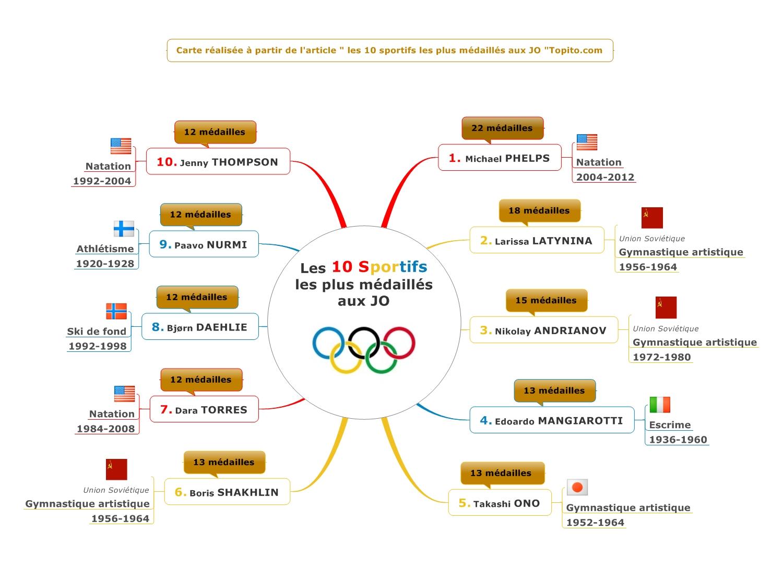 Les 10 sportifs les plus médaillés aux JO