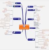 Entreprendre avec le Mind Mapping