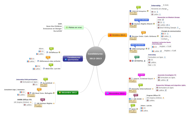 le mind mapping au service de votre recherche d u2019emploi