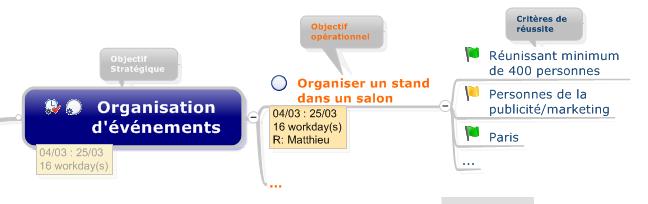 Plan d'action et suivi en Mind Mapping