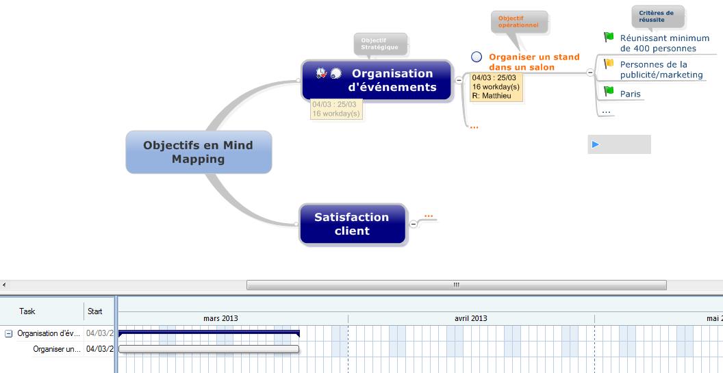 Le Mind Mapping et le diagramme de Gantt