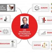 #ActuMapping : Francois Hollande, toutes ses mesures depuis 2012 !