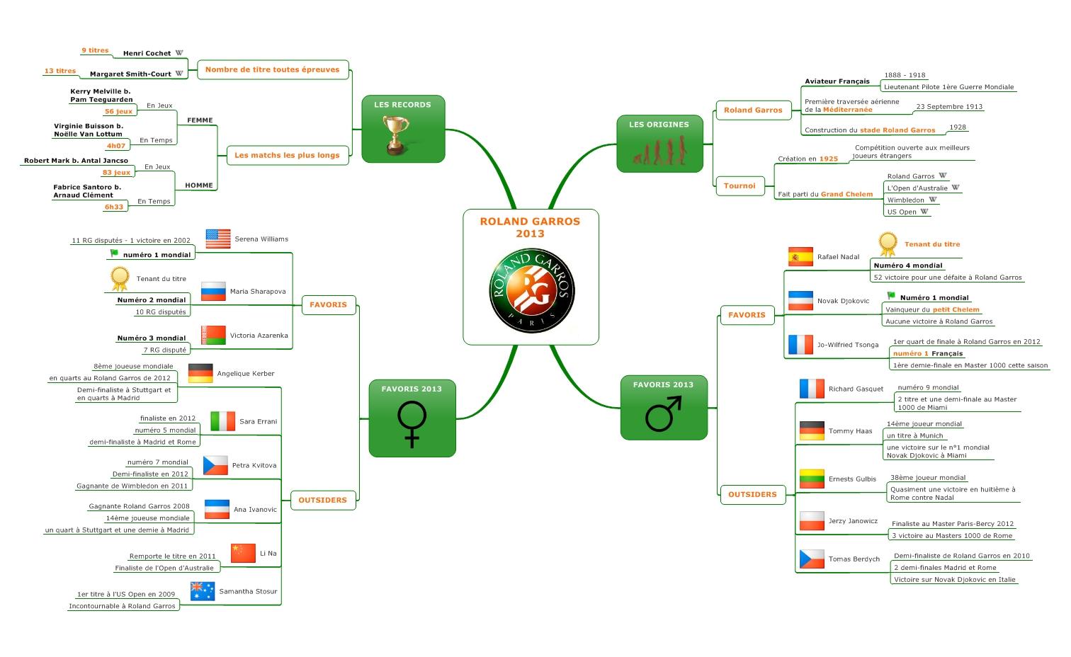 #ACTUMAPPING: Tout ce que vous devez savoir avant de regarder Roland Garros !