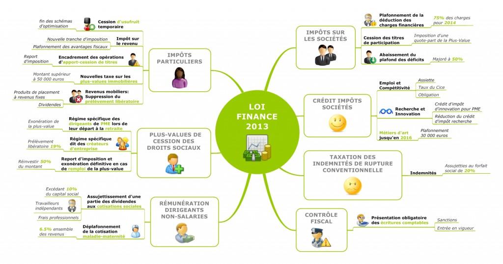 LOI FINANCE 2013