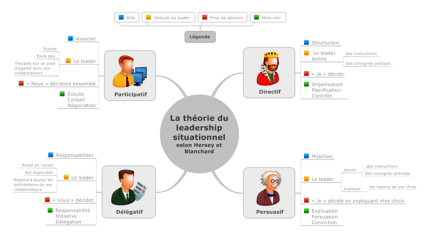 #InfoMapping – La théorie du leadership situationnel selon Hersey & Blanchard
