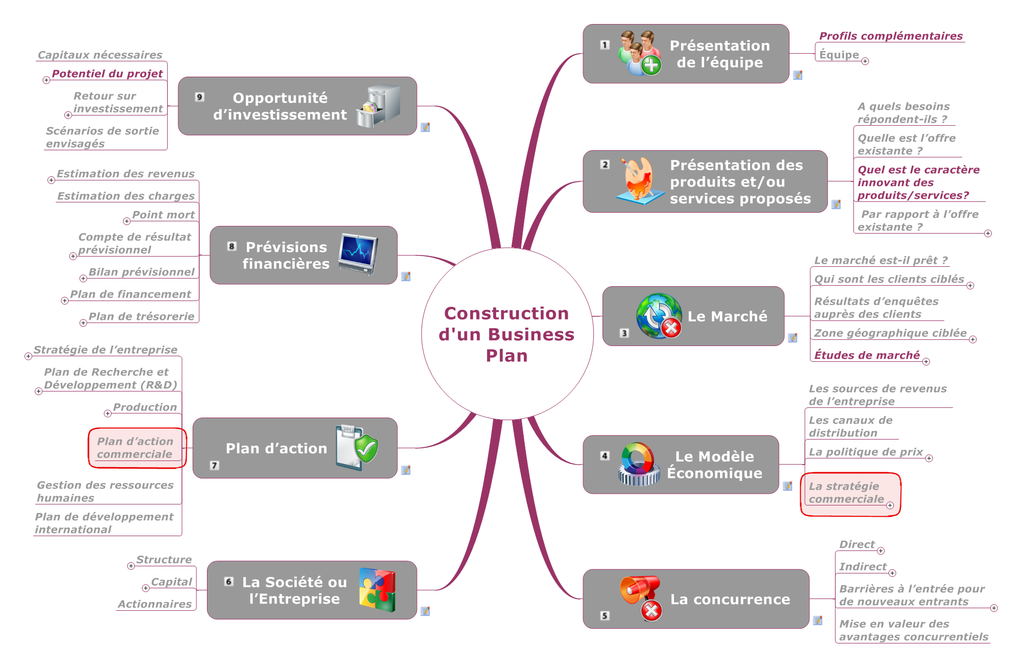 Construction d'un Business Plan
