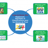 #Actumapping : Coupe du Monde 2014 – Règlement, Résultats et Classifications