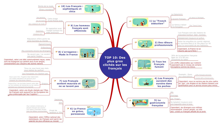 #TopMapping – Top 10 des plus gros clichés Français
