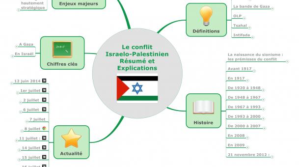 Le conflit Israelo-Palestinien Résumé et Explications