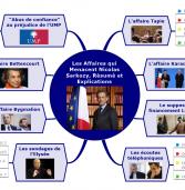 #ActuMapping – Les affaire de Nicolas Sarkozy