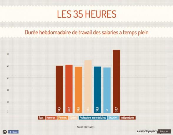 infographie_qui_travaille_plus_de_35_heures_en_france