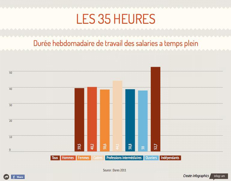 INFOGRAPHIE. Qui travaille plus de 35 heures en France ?