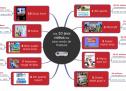 #TopMapping – Les 10 jeux vidéos les plus vendus de l'histoire ?