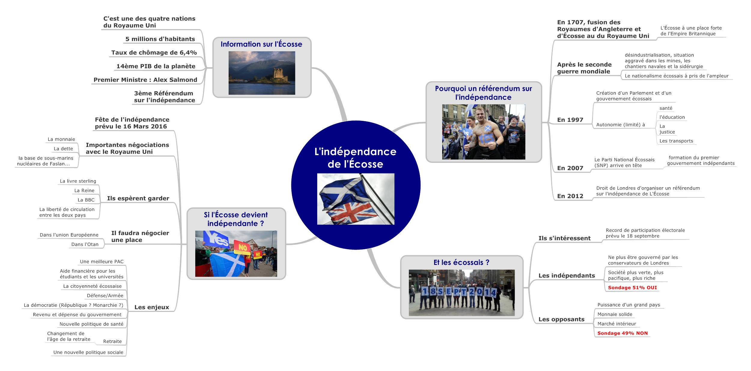 L'indépendance de l'Ecosse – #ActuMapping