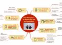 #MappingPro – Top managers : 8 règles de vie au quotidien
