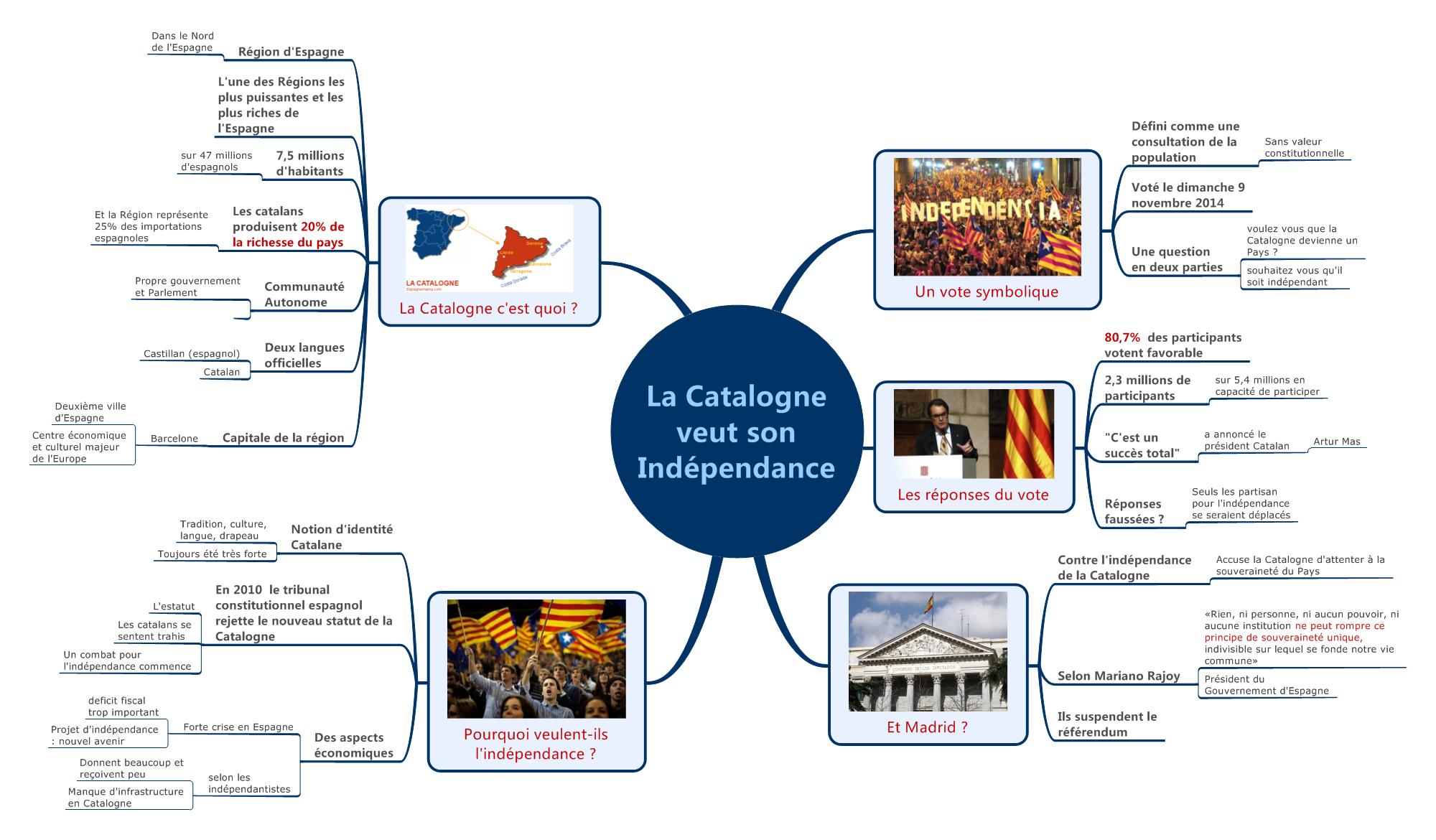 #ActuMapping – La Catalogne veut son indépendance