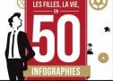 Le Monde, les filles, la vie en 50 infographies