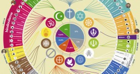 infographie Religion et Croyance