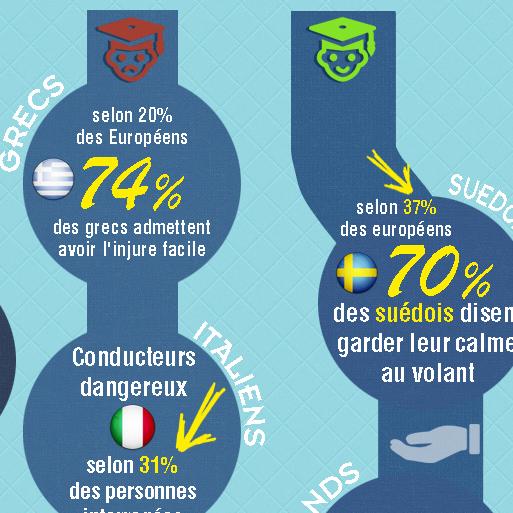 Infographie : Statistique de la sécurité routière en Europe
