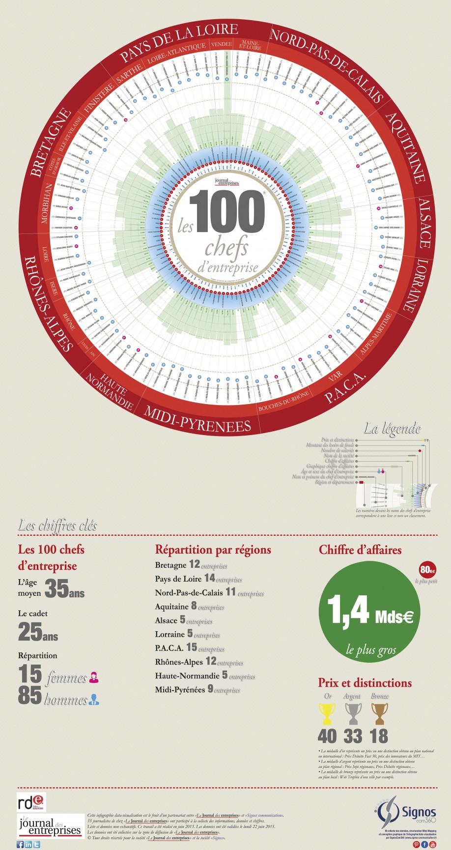 © www.signos-communication.fr département communication de la société Signos - agence de communication pédagogique