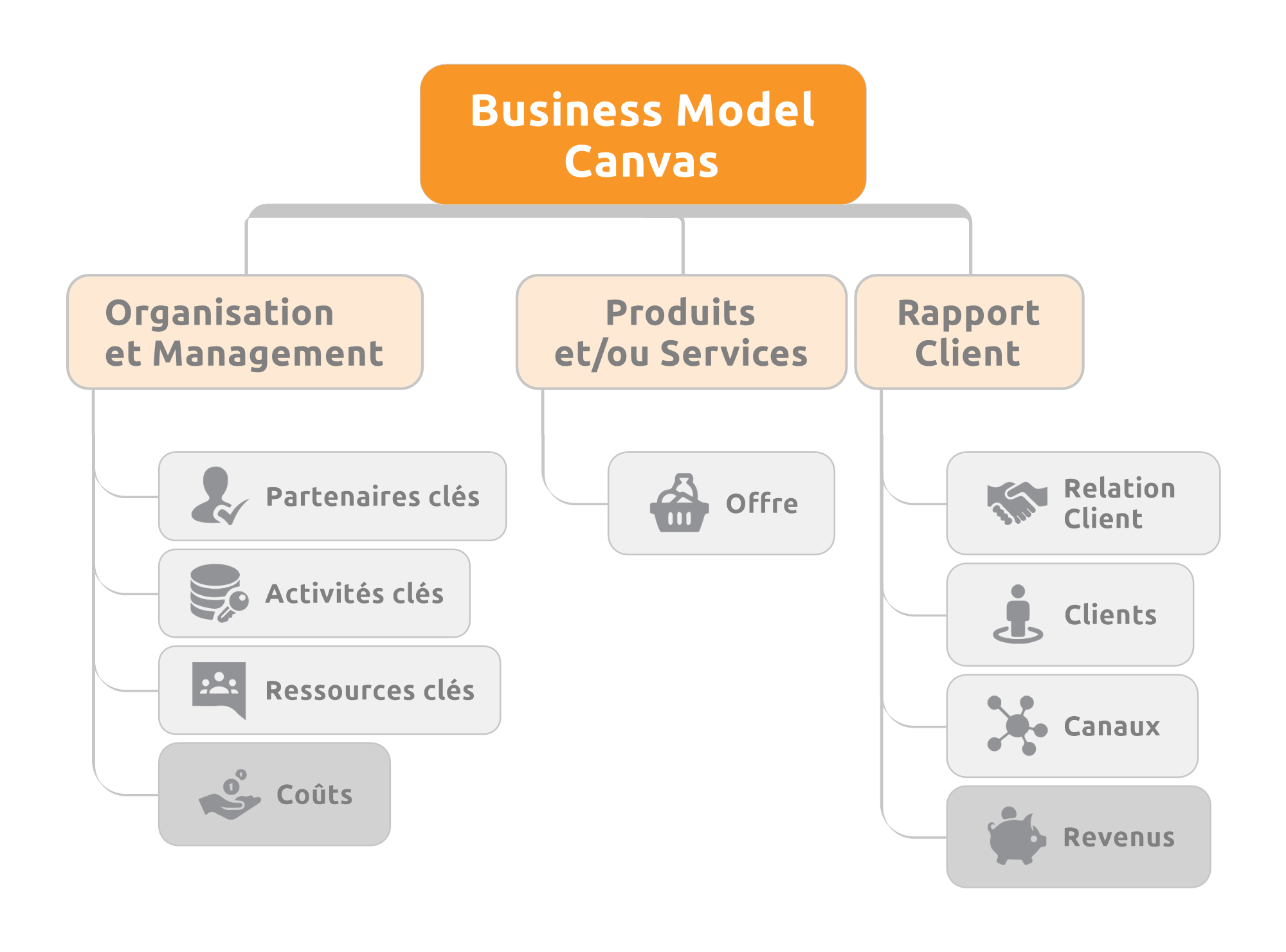 Matrice_Business_Model_Canvas_Map