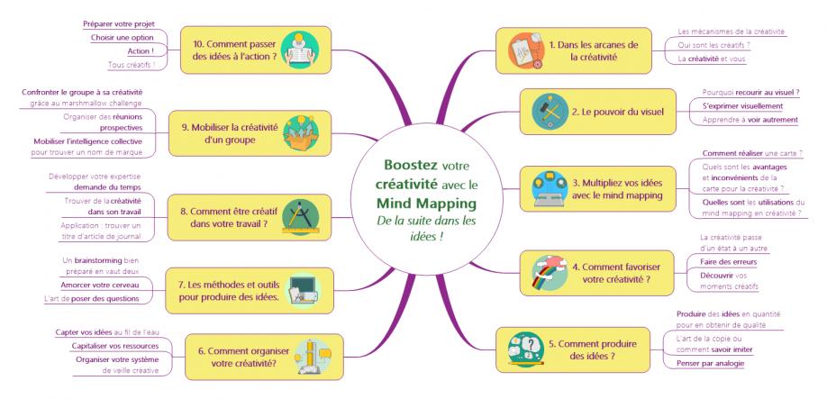 Boostez votre créativité avec le Mind Mapping