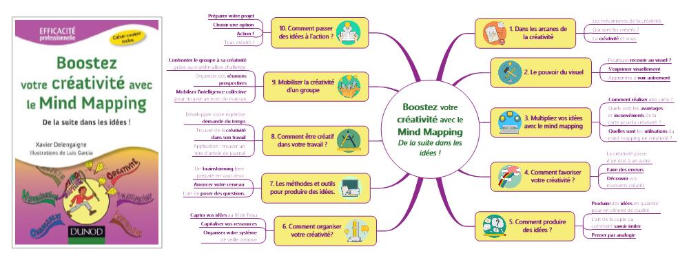 #MapSommaire : Boostez votre créativité avec le Mind Mapping
