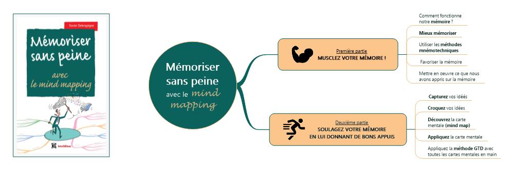 #MapSommaire : Mémoriser sans peine avec le mind mapping