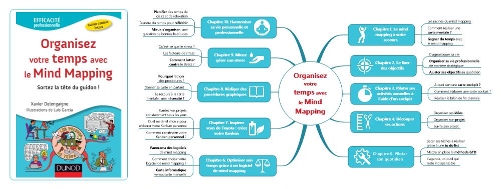 #MapSommaire : Organisez votre temps avec le Mind Mapping
