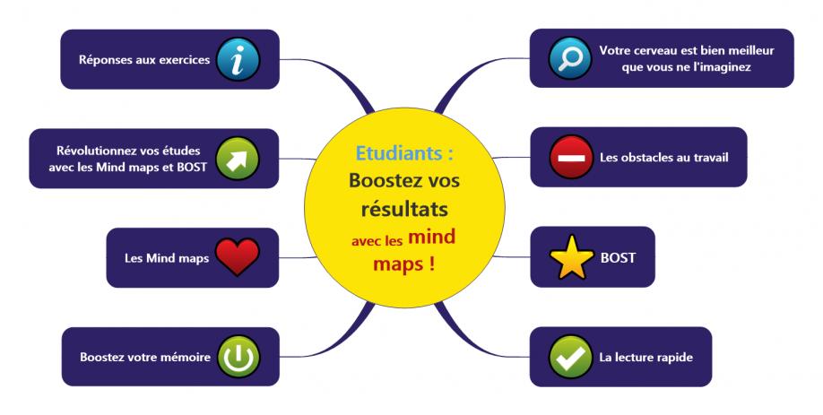 Etudiants : Boostez vos résultats avec les mind maps