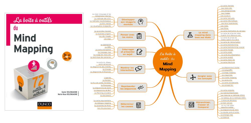#MapSommaire : La boite à outils du Mind Mapping